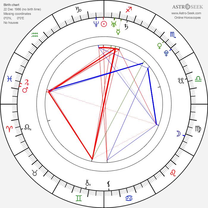 Danny Verduzco - Astrology Natal Birth Chart