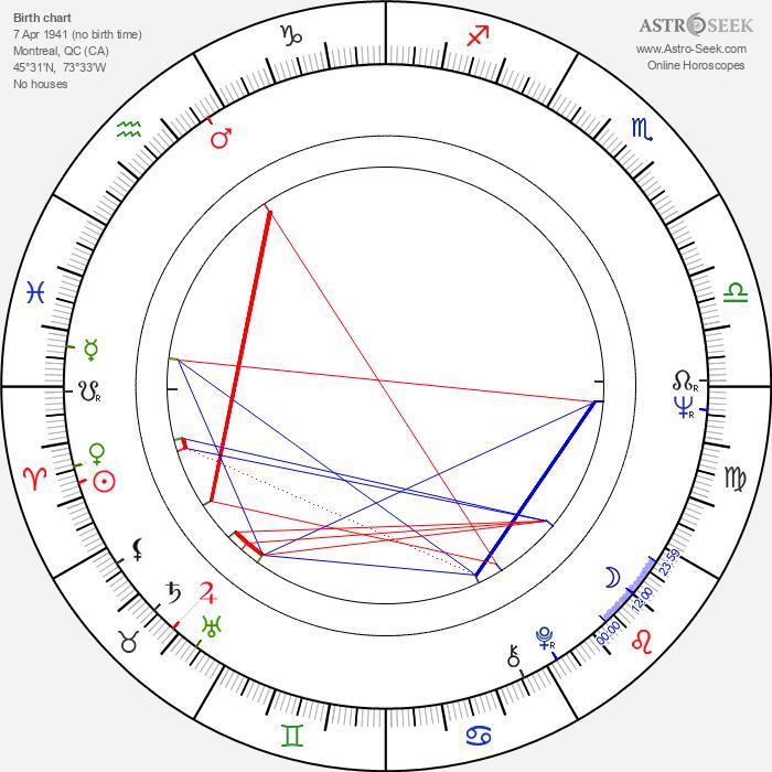 Danny Wells - Astrology Natal Birth Chart