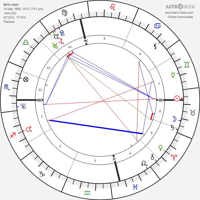 Danny Wood - Astrology Natal Birth Chart
