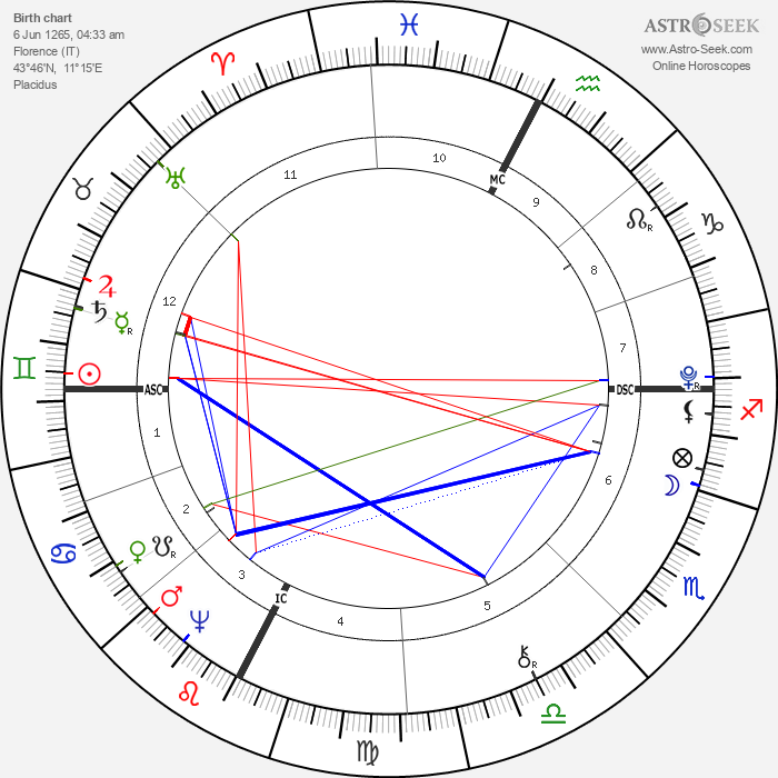 Dante Alighieri - Astrology Natal Birth Chart