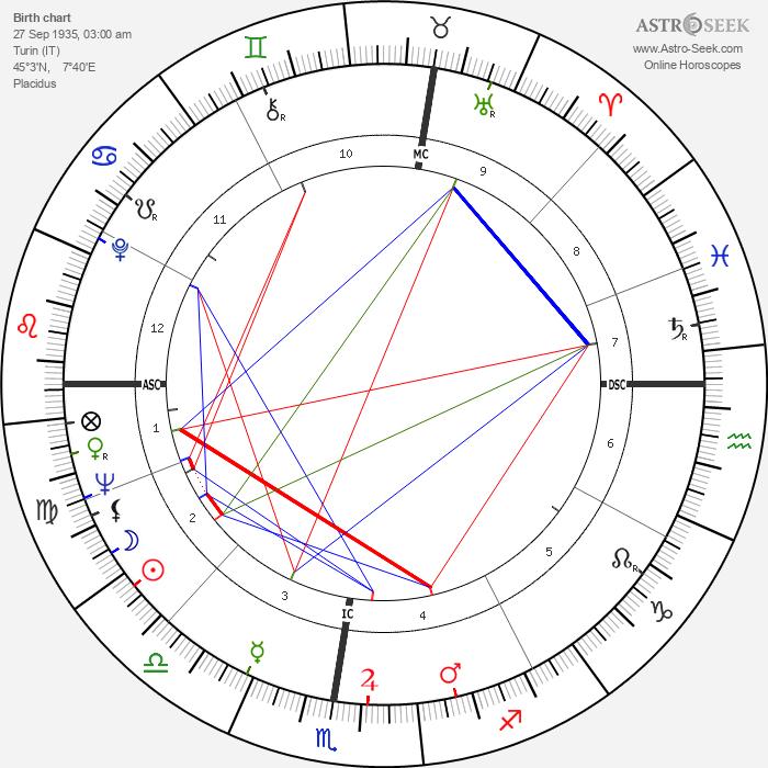 Dante Ghersi - Astrology Natal Birth Chart