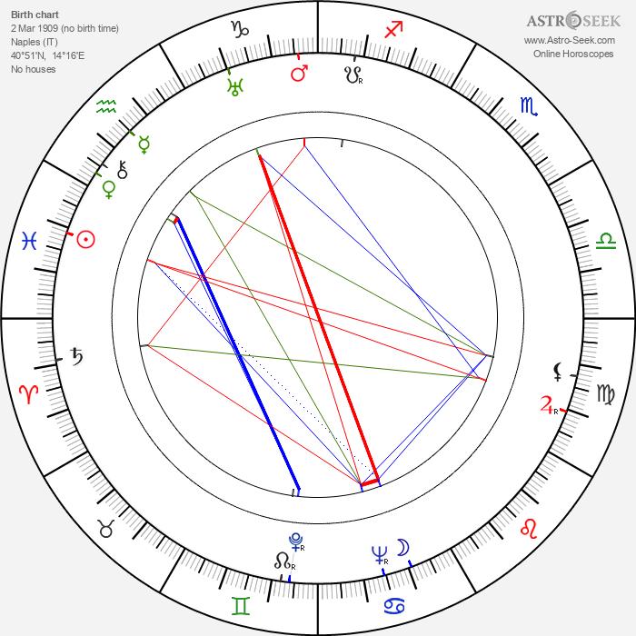 Dante Maggio - Astrology Natal Birth Chart