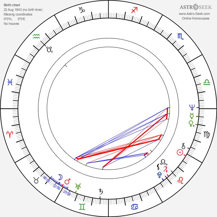 Dante Spinotti - Astrology Natal Birth Chart