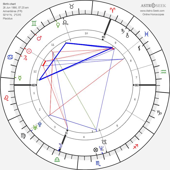Dany Boon - Astrology Natal Birth Chart
