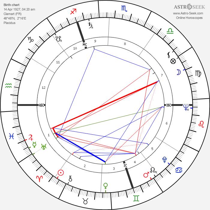 Dany Robin - Astrology Natal Birth Chart