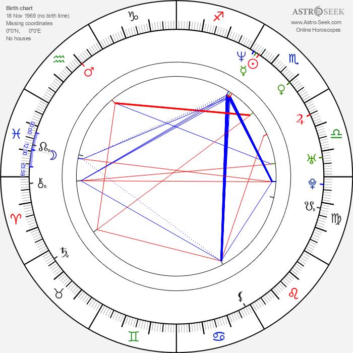 Daphne Rubin-Vega - Astrology Natal Birth Chart