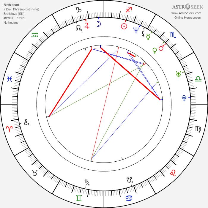 Dara Rolins - Astrology Natal Birth Chart