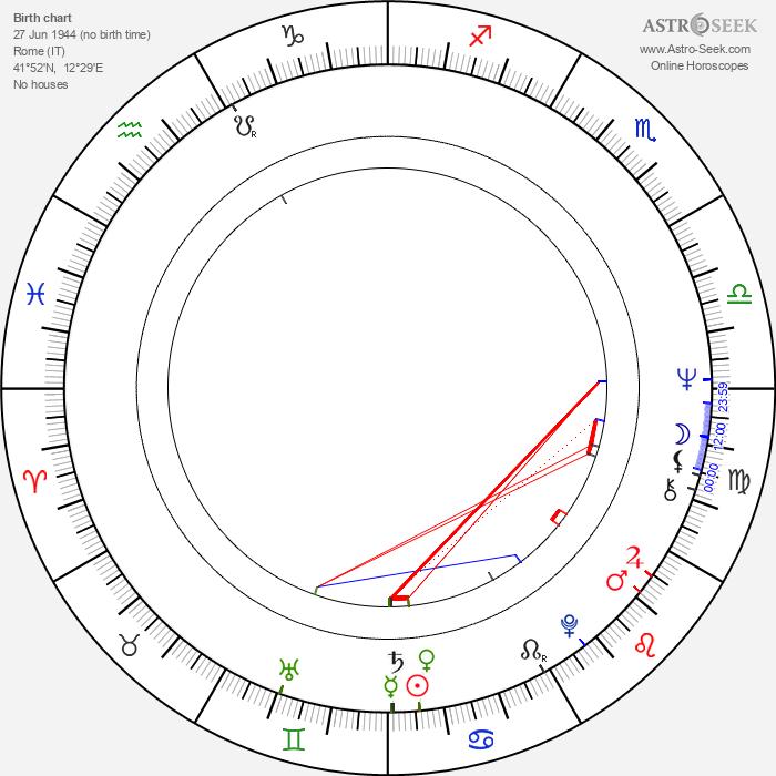 Dardano Sacchetti - Astrology Natal Birth Chart