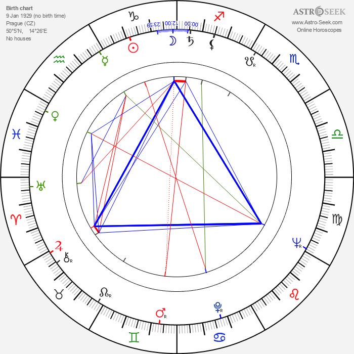 Darek Vostřel - Astrology Natal Birth Chart