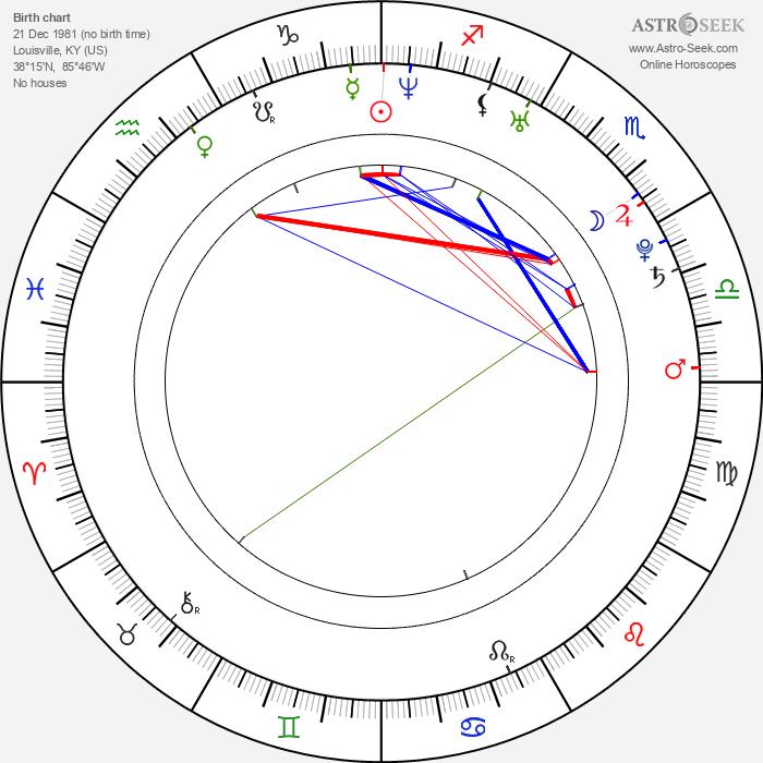 Daric Gates - Astrology Natal Birth Chart