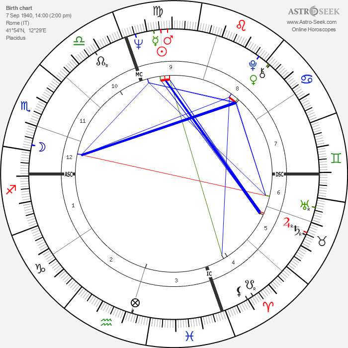 Dario Argento - Astrology Natal Birth Chart