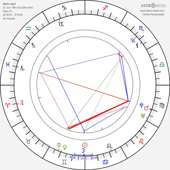 Dario Marianelli - Astrology Natal Birth Chart
