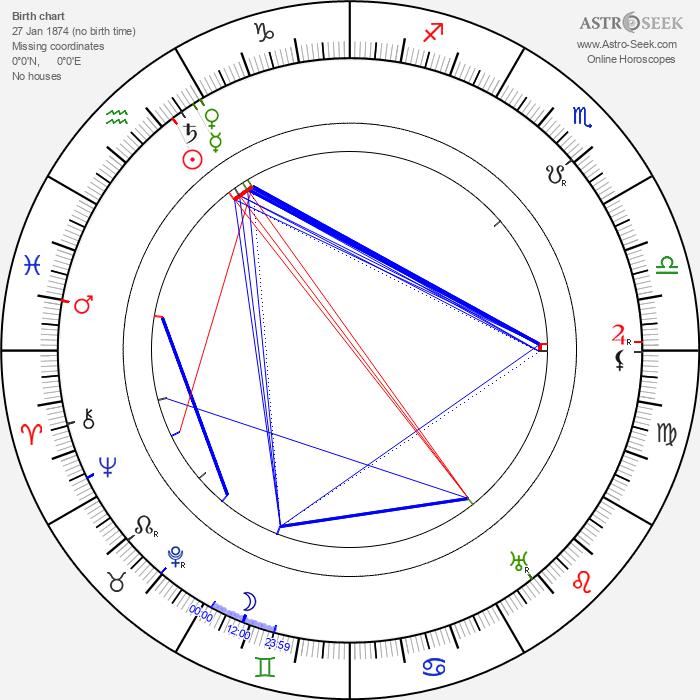Dario Niccodemi - Astrology Natal Birth Chart