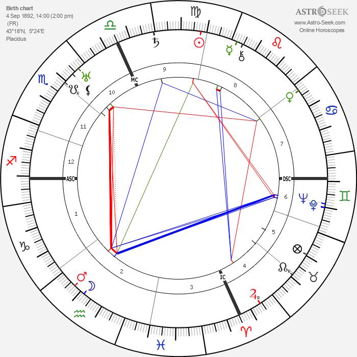 Darius Milhaud - Astrology Natal Birth Chart