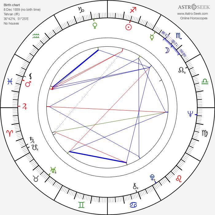 Dariush Mehrjui - Astrology Natal Birth Chart