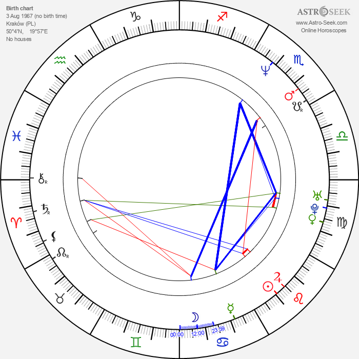 Dariusz Blazejewski - Astrology Natal Birth Chart