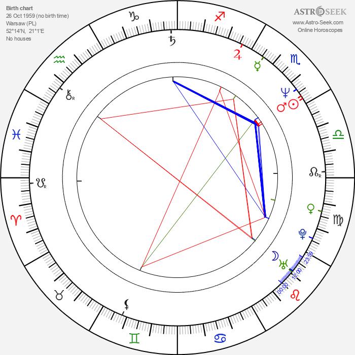 Dariusz Jakubowski - Astrology Natal Birth Chart