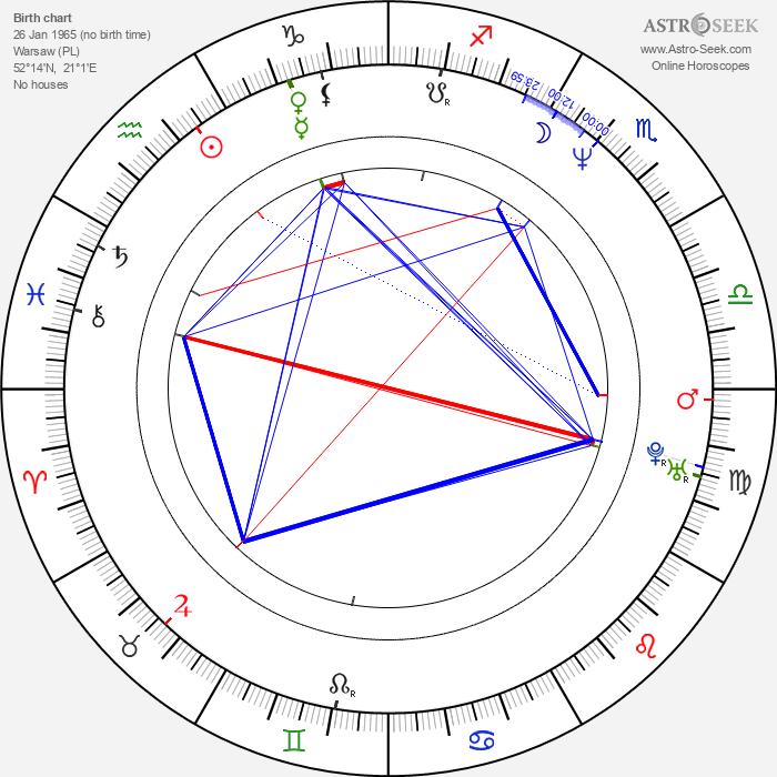 Dariusz Kordek - Astrology Natal Birth Chart