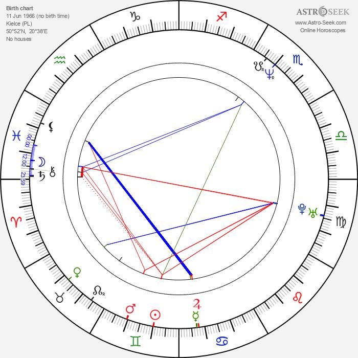 Dariusz Niebudek - Astrology Natal Birth Chart