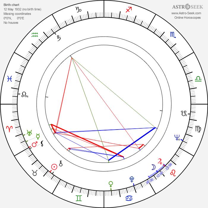 Darko Damevski - Astrology Natal Birth Chart