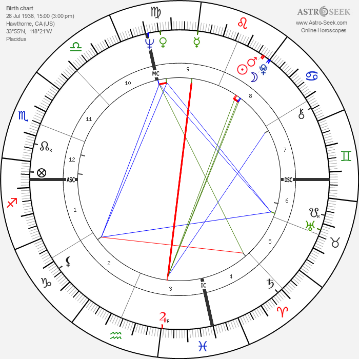 Darlene Love - Astrology Natal Birth Chart