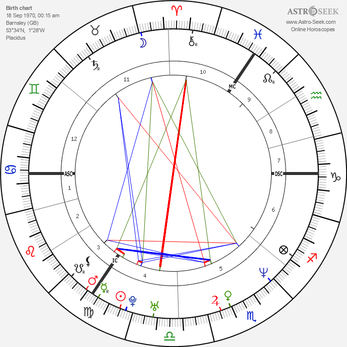 Darren Gough - Astrology Natal Birth Chart