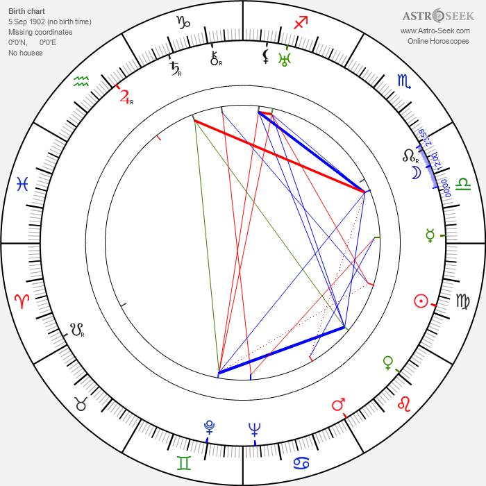 Darryl F. Zanuck - Astrology Natal Birth Chart