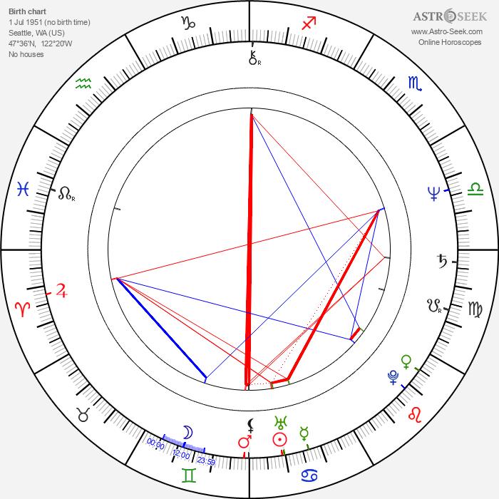 Daryl Anderson - Astrology Natal Birth Chart