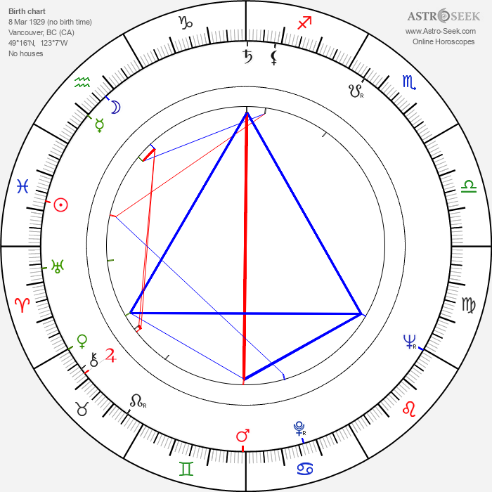 Daryl Duke - Astrology Natal Birth Chart