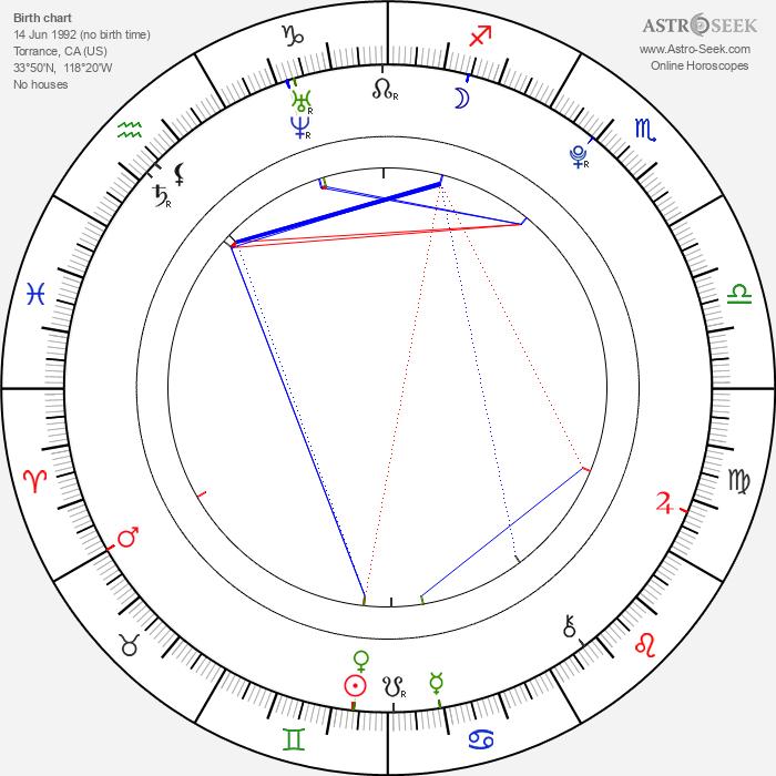 Daryl Sabara - Astrology Natal Birth Chart