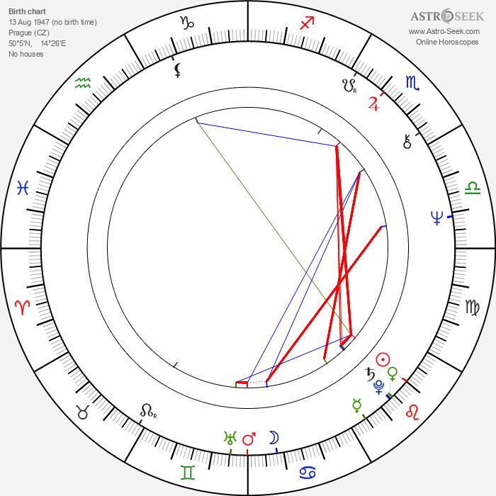 Dáša Cortésová - Astrology Natal Birth Chart