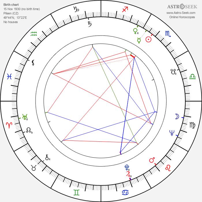 Dáša Neblechová - Astrology Natal Birth Chart