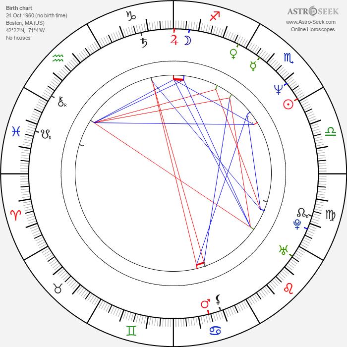 Dave Bean - Astrology Natal Birth Chart