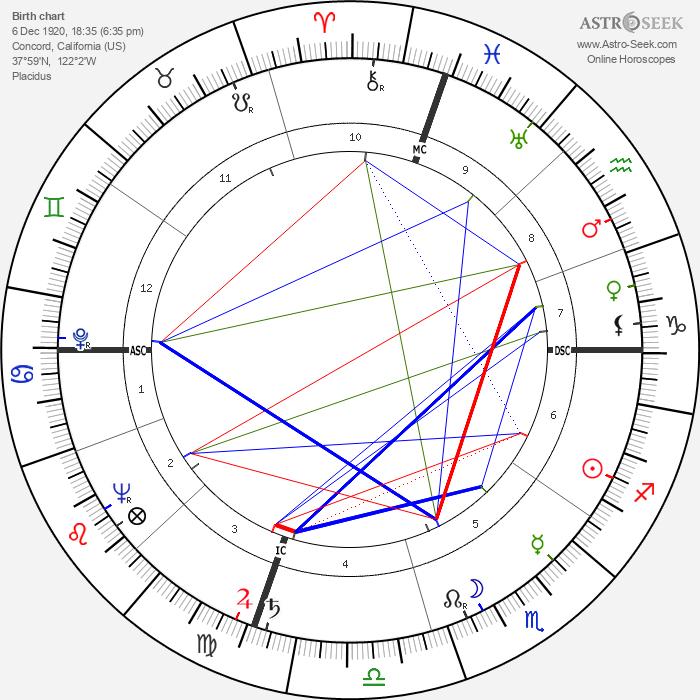 Dave Brubeck - Astrology Natal Birth Chart