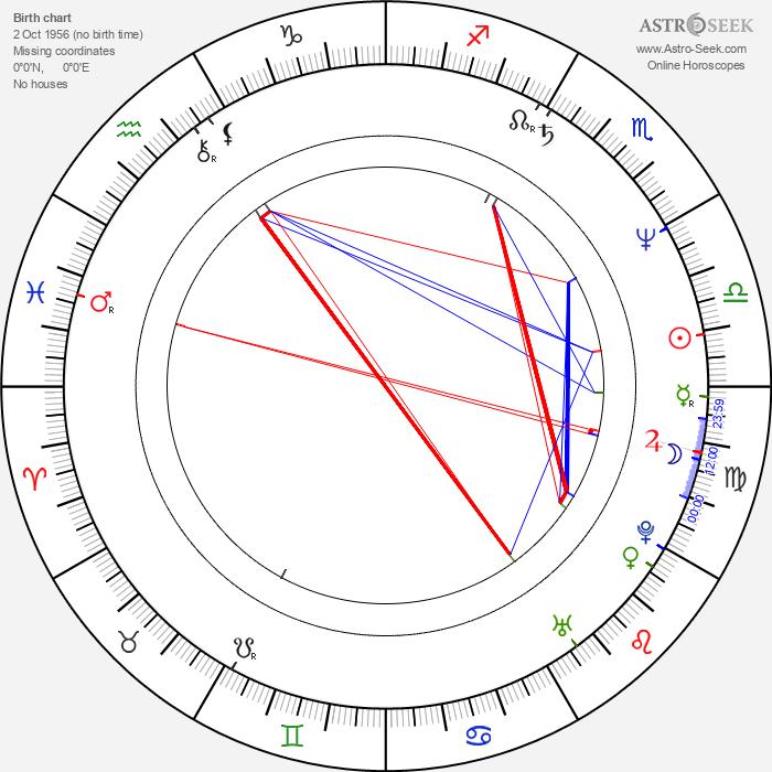 Dave Christiano - Astrology Natal Birth Chart