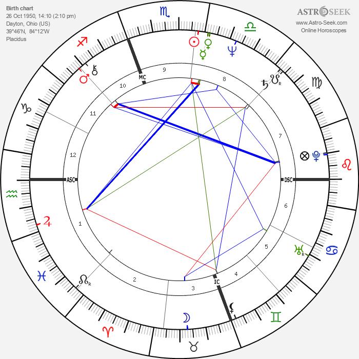 Dave Coleman - Astrology Natal Birth Chart
