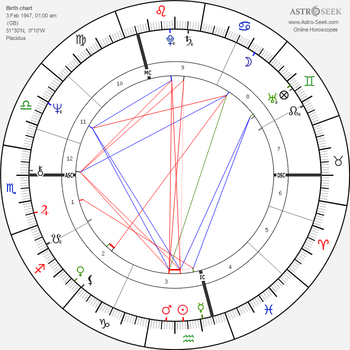 Dave Davies - Astrology Natal Birth Chart