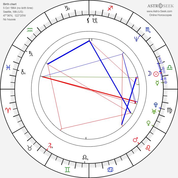 Dave Dederer - Astrology Natal Birth Chart