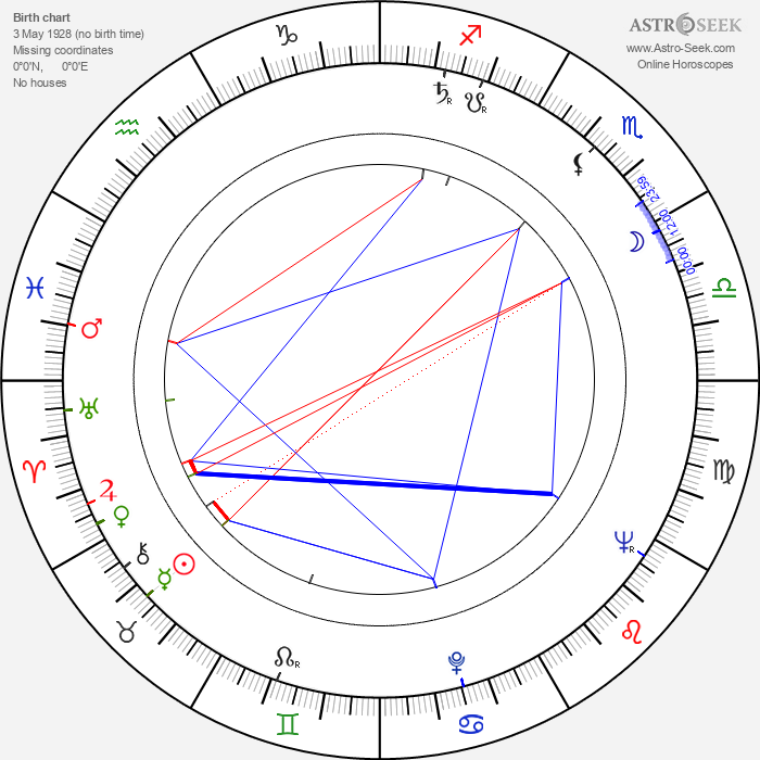 Dave Dudley - Astrology Natal Birth Chart