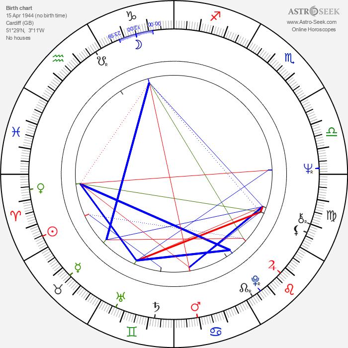 Dave Edmunds - Astrology Natal Birth Chart