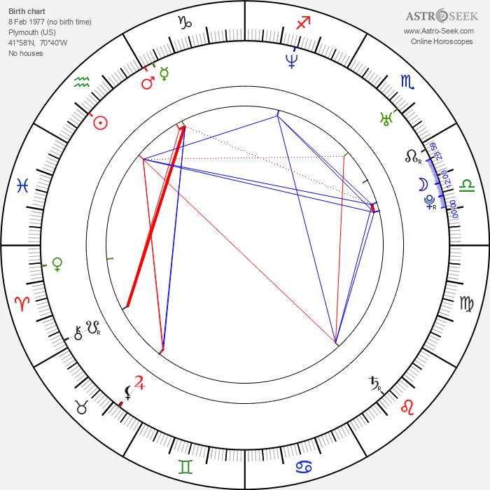 Dave Farrell - Astrology Natal Birth Chart