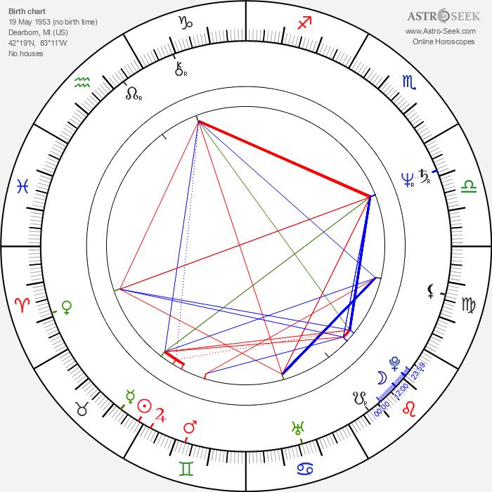 Dave Florek - Astrology Natal Birth Chart