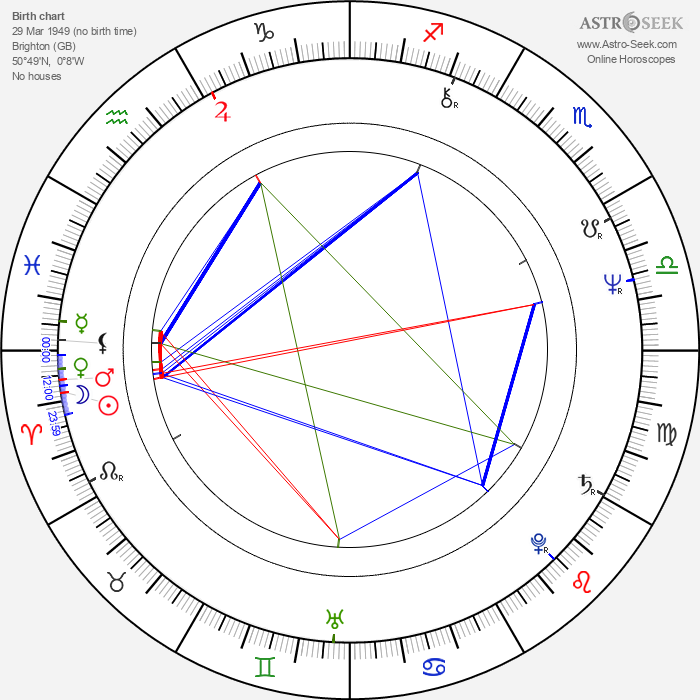 Dave Greenfield - Astrology Natal Birth Chart
