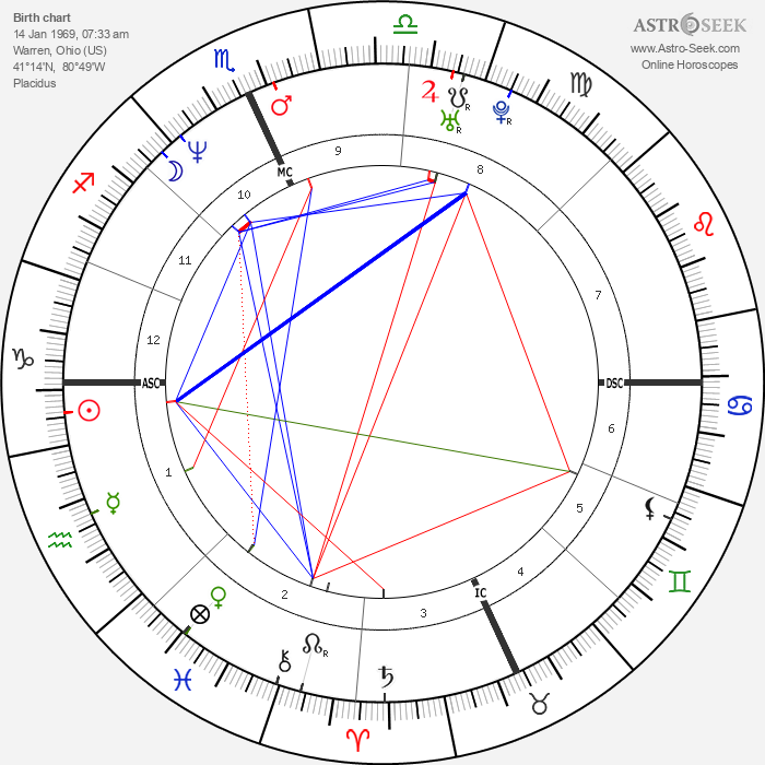 Dave Grohl - Astrology Natal Birth Chart