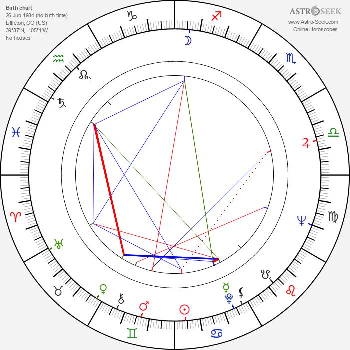 Dave Grusin - Astrology Natal Birth Chart