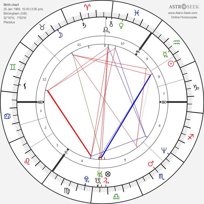Dave Ingram - Astrology Natal Birth Chart