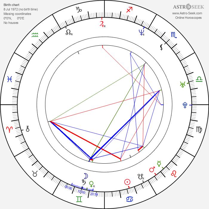 Dave Knight - Astrology Natal Birth Chart
