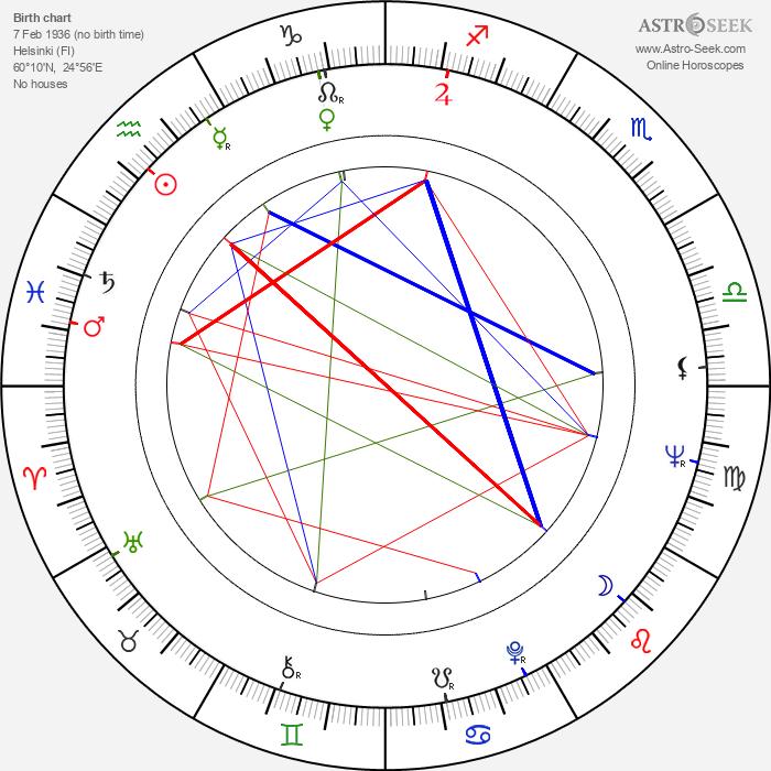 Dave Liebkind - Astrology Natal Birth Chart