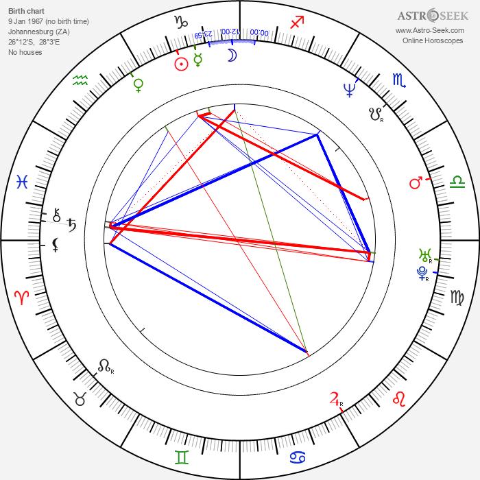 Dave Matthews - Astrology Natal Birth Chart
