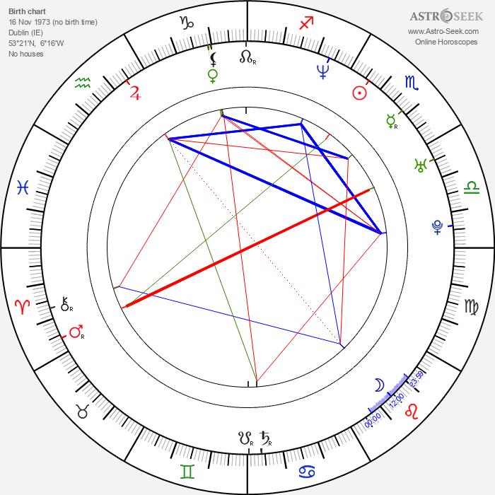 Dave McCrea - Astrology Natal Birth Chart